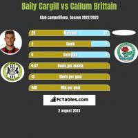 Baily Cargill vs Callum Brittain h2h player stats