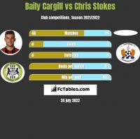 Baily Cargill vs Chris Stokes h2h player stats