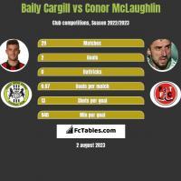 Baily Cargill vs Conor McLaughlin h2h player stats