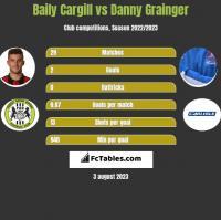 Baily Cargill vs Danny Grainger h2h player stats