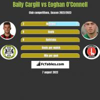 Baily Cargill vs Eoghan O'Connell h2h player stats