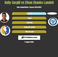 Baily Cargill vs Ethan Ebanks-Landell h2h player stats