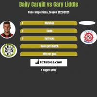 Baily Cargill vs Gary Liddle h2h player stats
