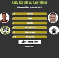 Baily Cargill vs Gary Miller h2h player stats
