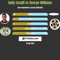 Baily Cargill vs George Williams h2h player stats