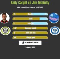 Baily Cargill vs Jim McNulty h2h player stats