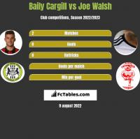 Baily Cargill vs Joe Walsh h2h player stats