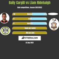 Baily Cargill vs Liam Ridehalgh h2h player stats