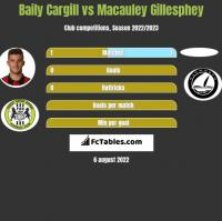 Baily Cargill vs Macauley Gillesphey h2h player stats