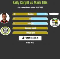 Baily Cargill vs Mark Ellis h2h player stats