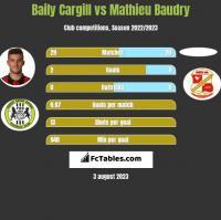 Baily Cargill vs Mathieu Baudry h2h player stats