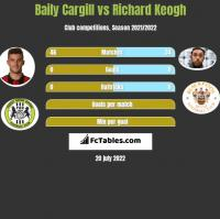Baily Cargill vs Richard Keogh h2h player stats