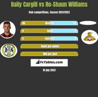 Baily Cargill vs Ro-Shaun Williams h2h player stats