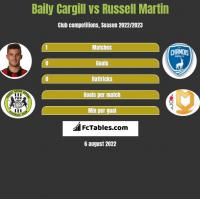 Baily Cargill vs Russell Martin h2h player stats