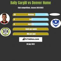 Baily Cargill vs Denver Hume h2h player stats