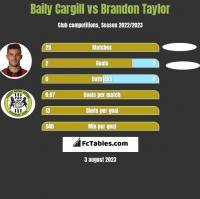 Baily Cargill vs Brandon Taylor h2h player stats