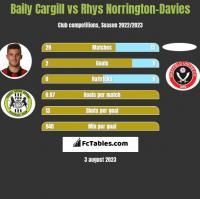 Baily Cargill vs Rhys Norrington-Davies h2h player stats