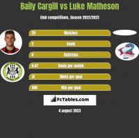 Baily Cargill vs Luke Matheson h2h player stats