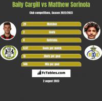 Baily Cargill vs Matthew Sorinola h2h player stats