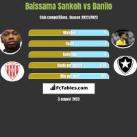 Baissama Sankoh vs Danilo h2h player stats