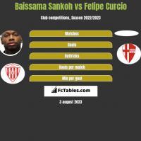 Baissama Sankoh vs Felipe Curcio h2h player stats