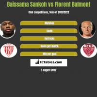 Baissama Sankoh vs Florent Balmont h2h player stats