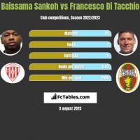 Baissama Sankoh vs Francesco Di Tacchio h2h player stats