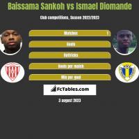Baissama Sankoh vs Ismael Diomande h2h player stats