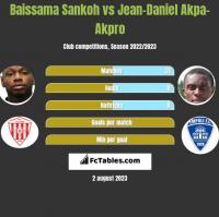Baissama Sankoh vs Jean-Daniel Akpa-Akpro h2h player stats