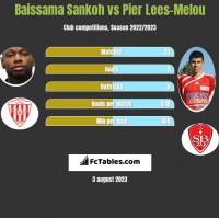 Baissama Sankoh vs Pier Lees-Melou h2h player stats