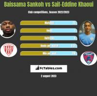 Baissama Sankoh vs Saif-Eddine Khaoui h2h player stats