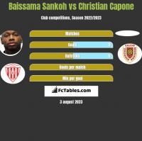 Baissama Sankoh vs Christian Capone h2h player stats