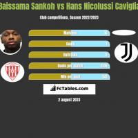 Baissama Sankoh vs Hans Nicolussi Caviglia h2h player stats