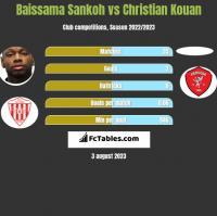 Baissama Sankoh vs Christian Kouan h2h player stats