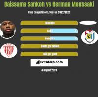 Baissama Sankoh vs Herman Moussaki h2h player stats