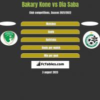 Bakary Kone vs Dia Saba h2h player stats