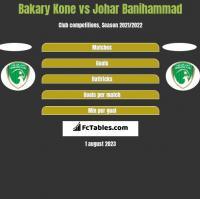 Bakary Kone vs Johar Banihammad h2h player stats