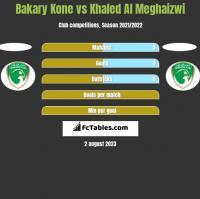 Bakary Kone vs Khaled Al Meghaizwi h2h player stats