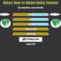 Bakary Kone vs Khaled Ambar Esmaeel h2h player stats