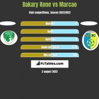 Bakary Kone vs Marcao h2h player stats