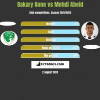 Bakary Kone vs Mehdi Abeid h2h player stats