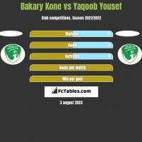 Bakary Kone vs Yaqoob Yousef h2h player stats
