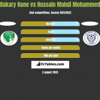 Bakary Kone vs Hussain Mahdi Mohammed h2h player stats