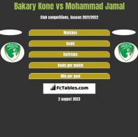 Bakary Kone vs Mohammad Jamal h2h player stats