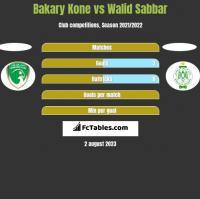 Bakary Kone vs Walid Sabbar h2h player stats
