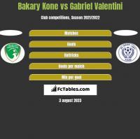 Bakary Kone vs Gabriel Valentini h2h player stats