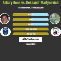 Bakary Kone vs Aleksandr Martynovich h2h player stats
