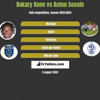 Bakary Kone vs Anton Sosnin h2h player stats