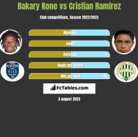 Bakary Kone vs Cristian Ramirez h2h player stats