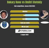 Bakary Kone vs Dmitri Stotskiy h2h player stats